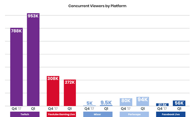 Live Video Streaming Chart