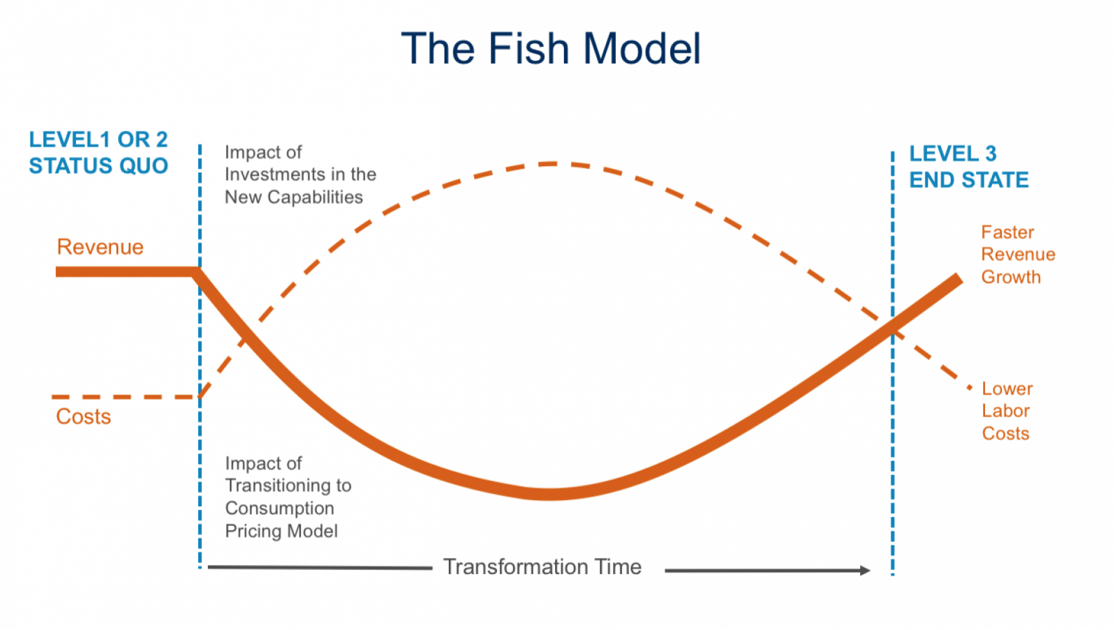 https://inplayer.com/wp-content/uploads/2018/09/the-fish-model.png